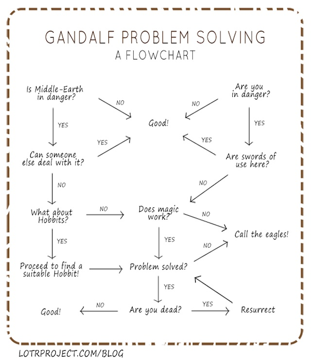 How To Solve Problems, If You Are Gandalf